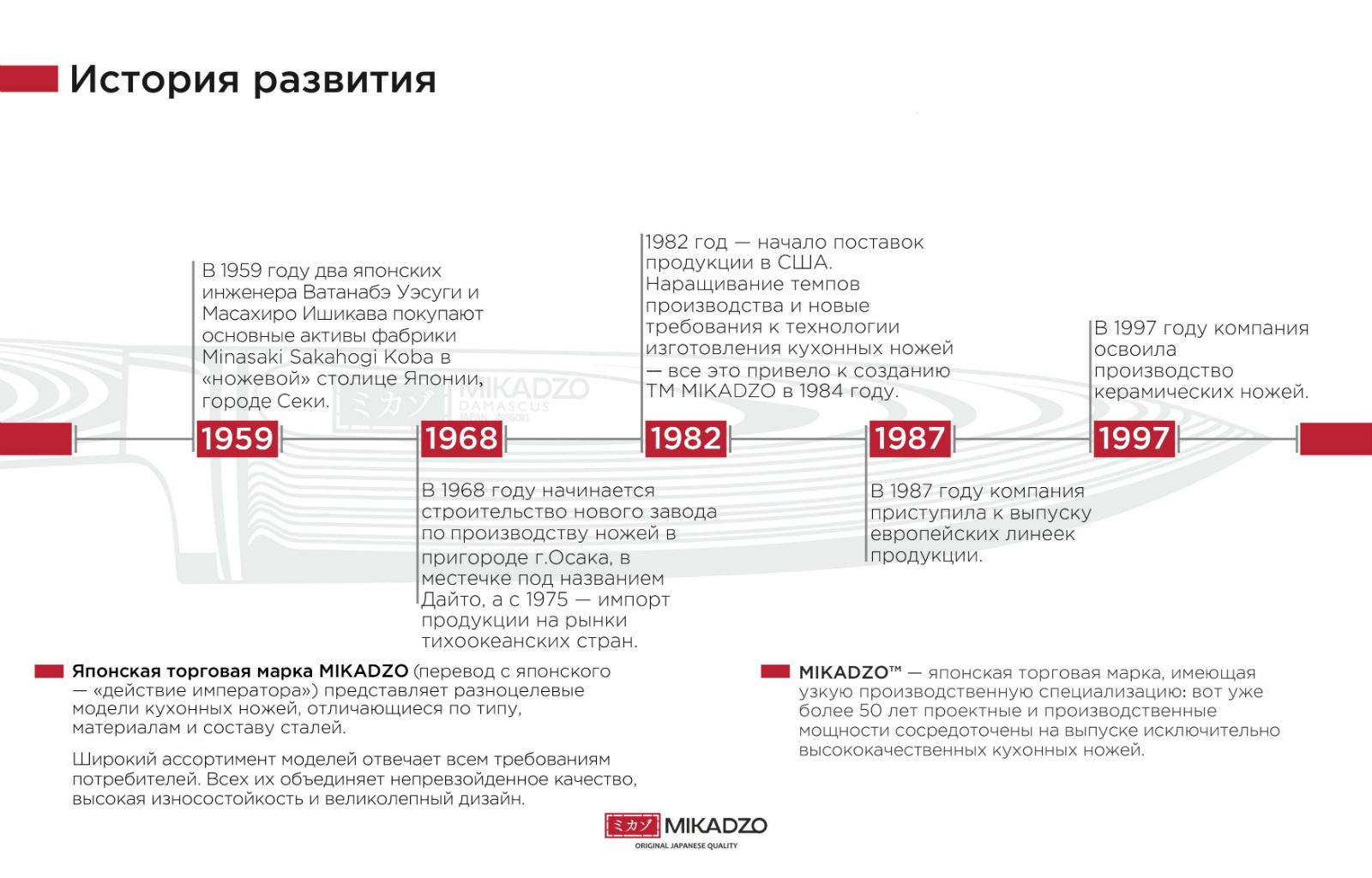 История_развития.jpg