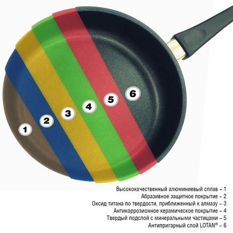 Сковорода глубокая 28 см, съемная ручка, AMT Frying Pans Titan арт. AMT I-728